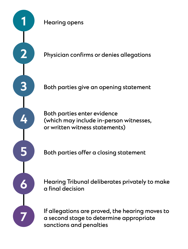 Image outlining the step-by-step hearing process. Step 1: Hearing opens. Step 2: Physicians confirms or denies allegations. Step 3: Both parties give an opening statement. Step 4: Both parties enter evidence (which may include in-person witnesses or written witness statements.) Step 5: Both parties offer a closing statement. Step 6: Hearing Tribunal deliberates privately to make a final decision. Step 7: If allegations are proved, the hearing moves to a second state to determine appropriate sanctions and penalties.