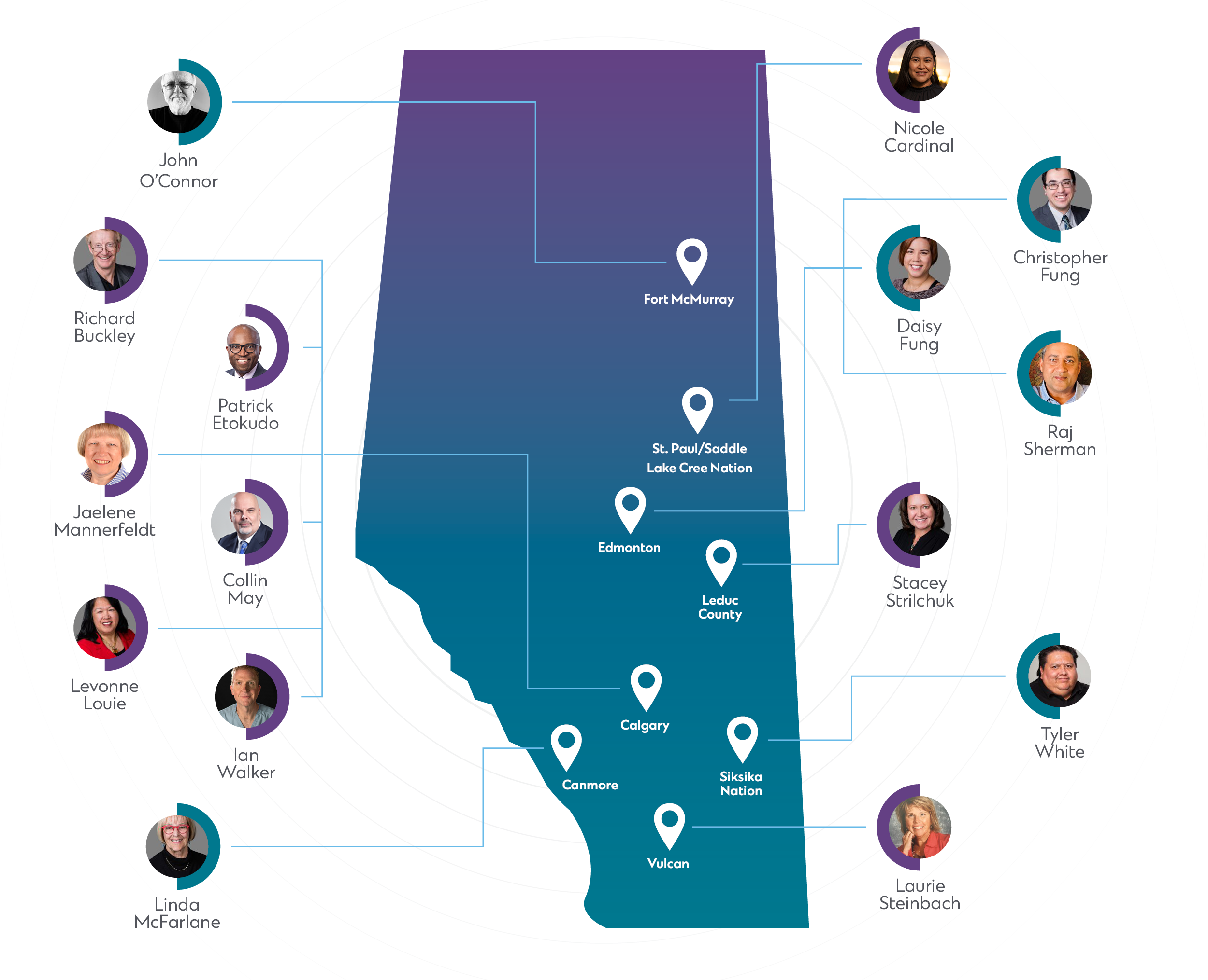 A map of Alberta with location markers in Fort McMurray, Edmonton, Leduc Country, Calgary, Canmore, Siksika Nation and Vulcan. Headshots of current CPSA councillors are linked to each different community.
